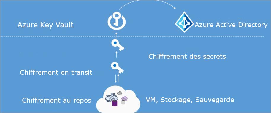 Des services comme le Stockage Azure, les Machines virtuelles Azure, Azure SQL Database, Azure backup et Azure Key Vault peuvent aider à sécuriser votre environnement à travers le chiffrement.